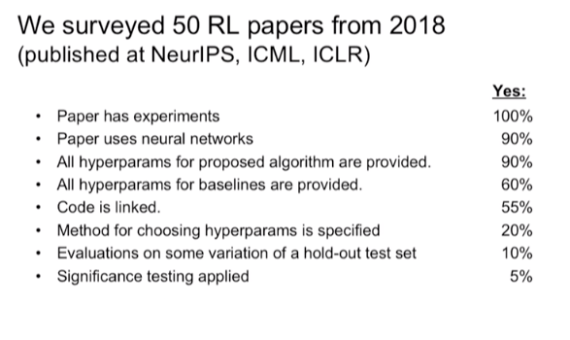 Results of a survey with 50 reinforcement learning papers