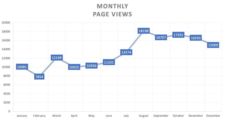 Graphique qui montre le nombre de pages vues que je reçois sur mon blogue tous les mois