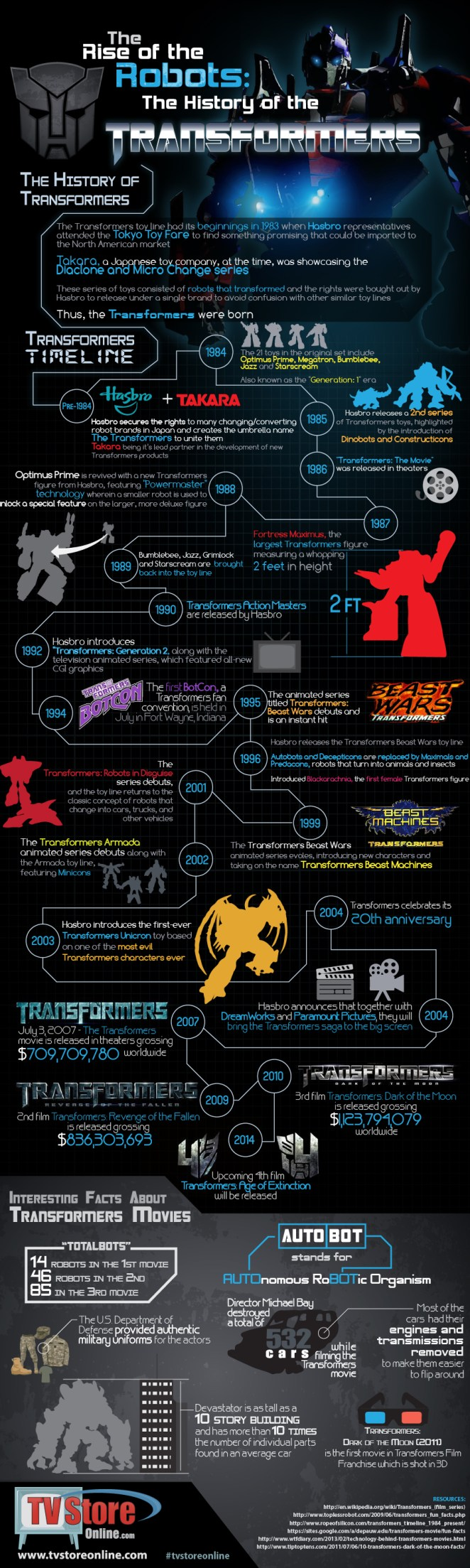 sublime99-transformers-infographic