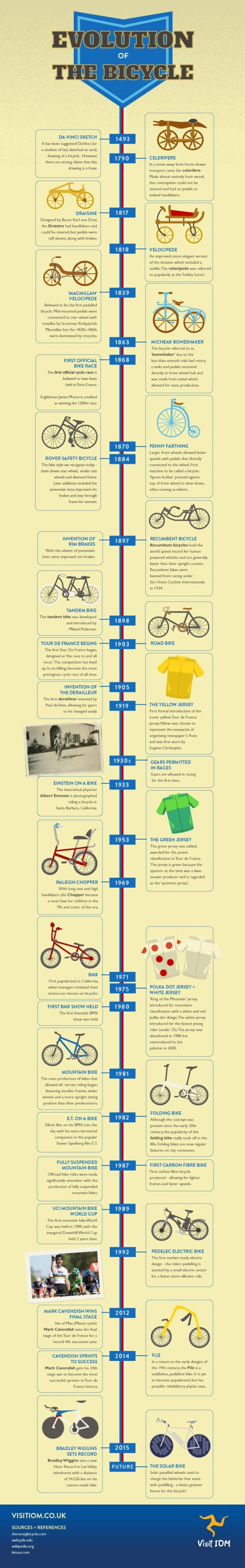 The Evolution of the Bicycle - #Infographic -