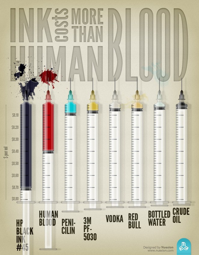 ink-costs-more-than-human-blood