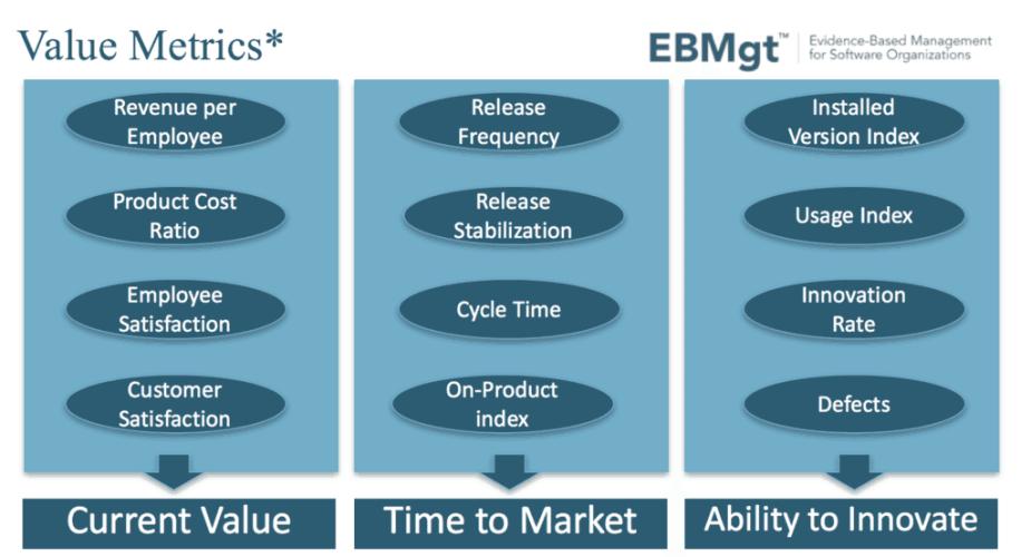 Evidence Based Management metrics