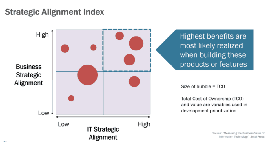 strategic alignment index