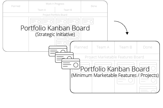 Portfolio Kanbanize - Strategic Board
