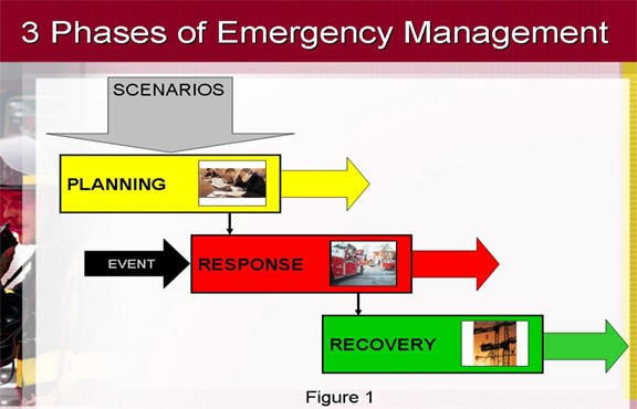 Using GIS Technology for Emergency Services