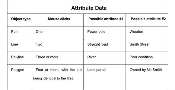 GIS Attribute Data