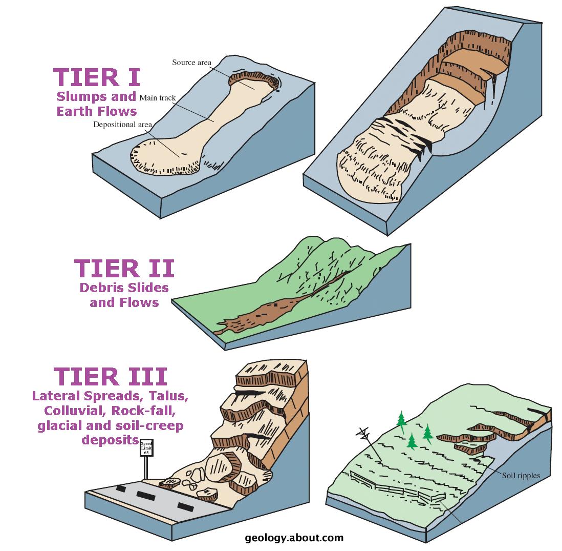 Upel System Landslides