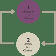 Unsupervised Classification Diagram
