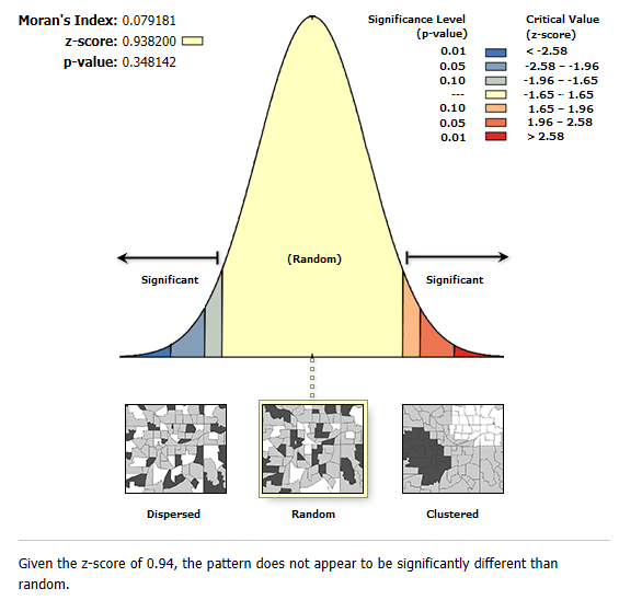 moran i autocorrelation result