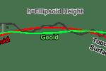 Ellipsoid Height