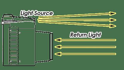Active Remote Sensing Camera Example