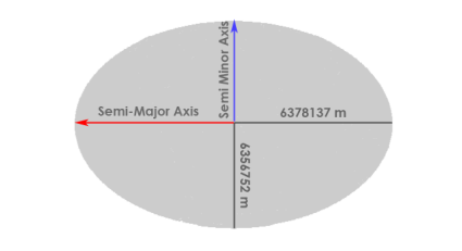 Semi-Minor Axis