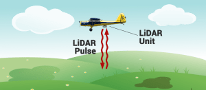 Airborne Light Detection and Ranging (LiDAR)