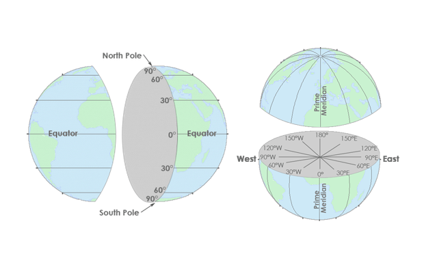 Latitude, Longitude and Coordinate System Grids - GIS Geography