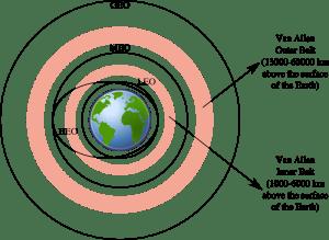 Satellite Orbits