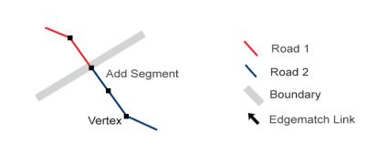 Edgematch Add Segment