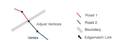 Edgematch Adjust Vertices