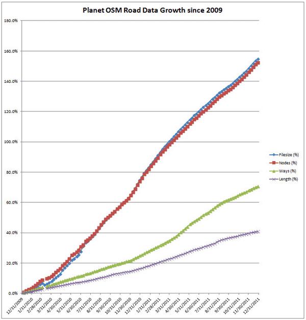 OpenStreetMap Data Growth since 2010.  Source: BeyoNav.