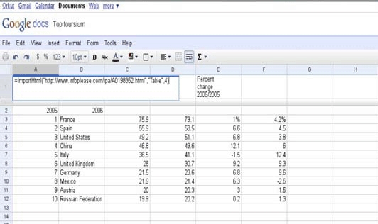 Table 2: Formula to import the data into online spreadsheets.