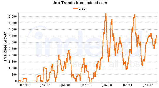Growth of the term GISP in job listings since 2006.  Source: Indeed.com.