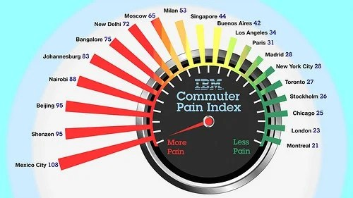 The IBM Commuter Pain Index, illustrated in this speedometer graphic, ranks the emotional and economic toll of commuting in 20 international cities. From right to left, cities are plotted from least painful starting with Montreal and gradually increase to the most painful city, Mexico City.