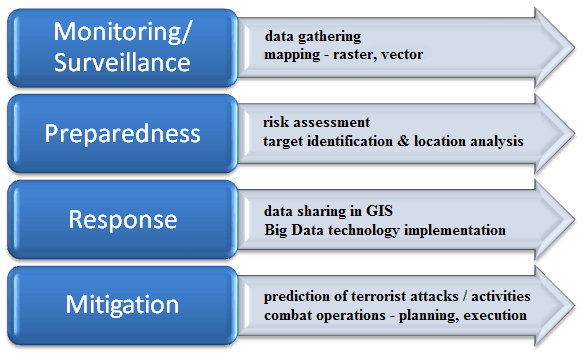 Stages in GIS implementation for counterterrorism