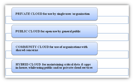 Cloud GIS Deployment Models