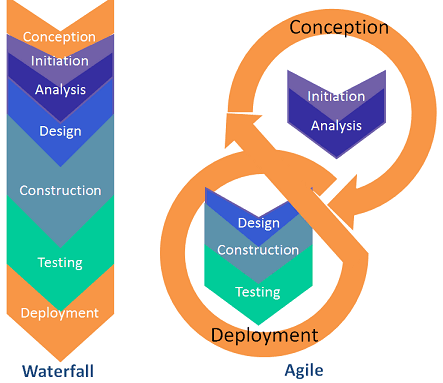 Waterfall versus project management.  Figure from LTER.