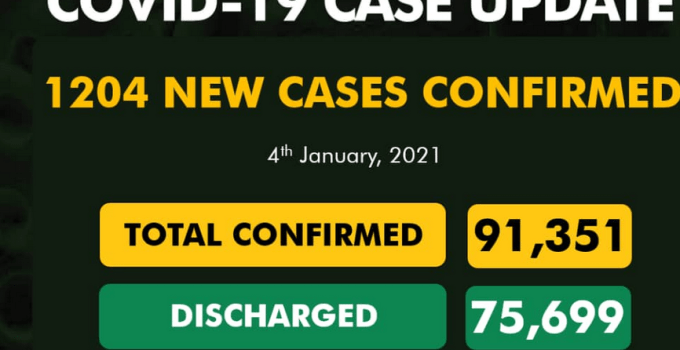 Covid-19 Update: 1,204 New Covid-19 Cases, 655 Discharged and 7 Deaths