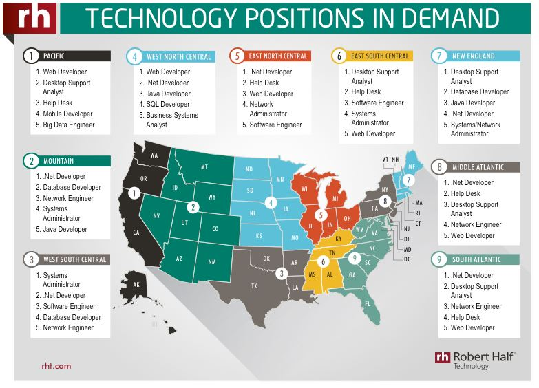 Technology positions in demand - Credit: Robert Half