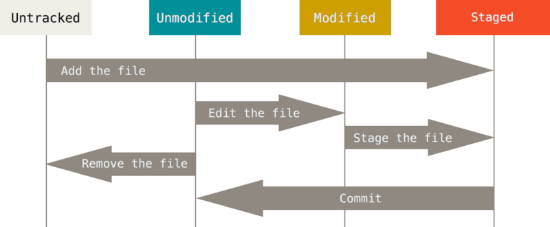 The lifecycle of the status of your files.