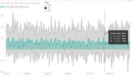 Power BI Screenshot of Results