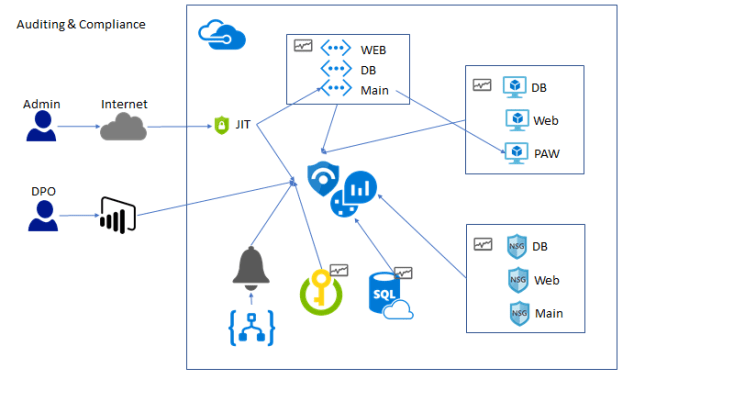 This diagram shows external access to Azure resources where Just In Time is utilize to lock down the Jump Machine. Azure Log Analytics with Azure Sentinel is then used to monitor the deny events on the network security groups.