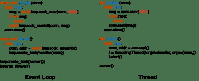../_static/appendix/event-loop-vs-thread.png