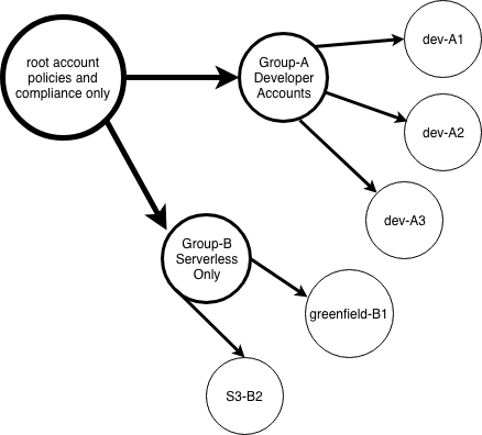 a directed graph of the organization layout