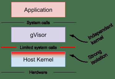 gVisor Kernel