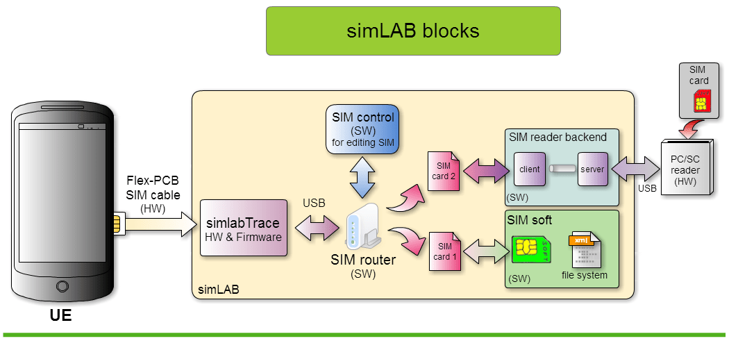 simLAB blocks