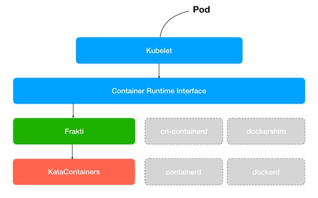 Frakti hypervisor-based container runtime for Kubernetes