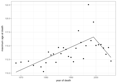 Maximum reported age at death (n = 33) showing fitted segmented regression