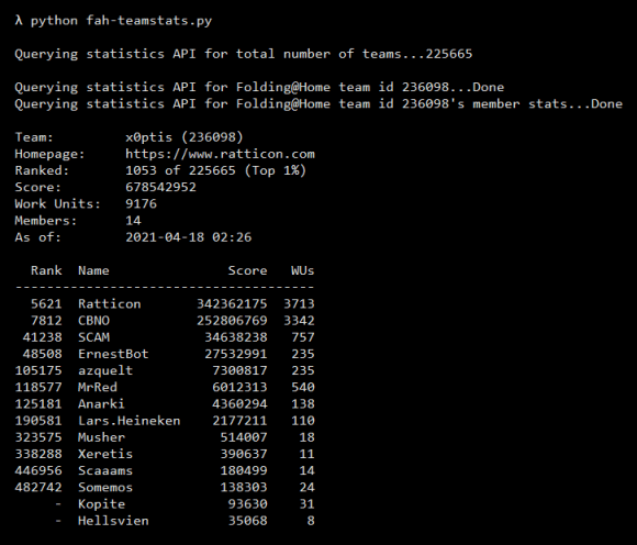 Example output screenshot of fah-teamstats.py