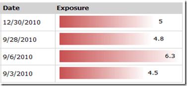 Reporting Services - Montando alguns relatórios (2/6)