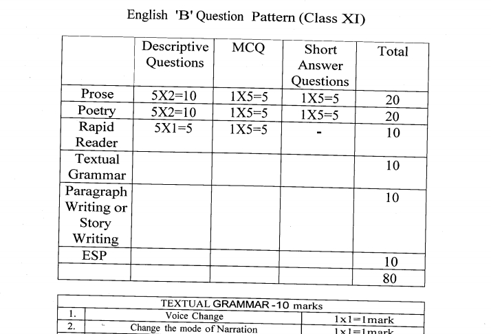 WBCHSE Class 11 Question Paper 2019 PDF