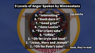 Levels of anger spoken by Minnesotans