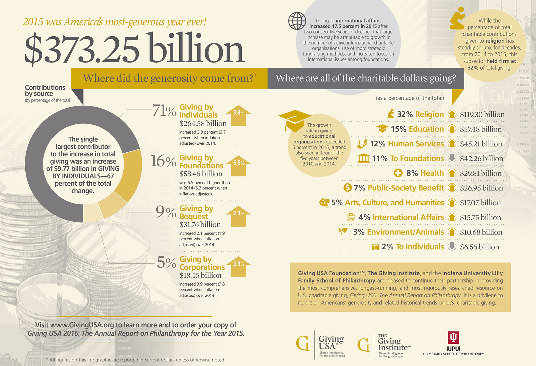 See The Numbers Giving Usa Infographic