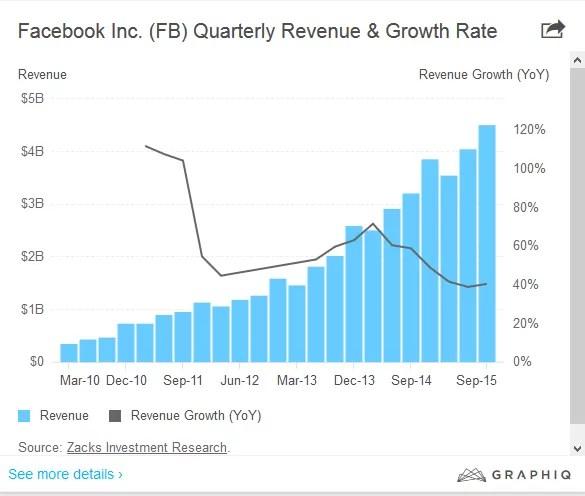 Bilancio positivo per Facebook