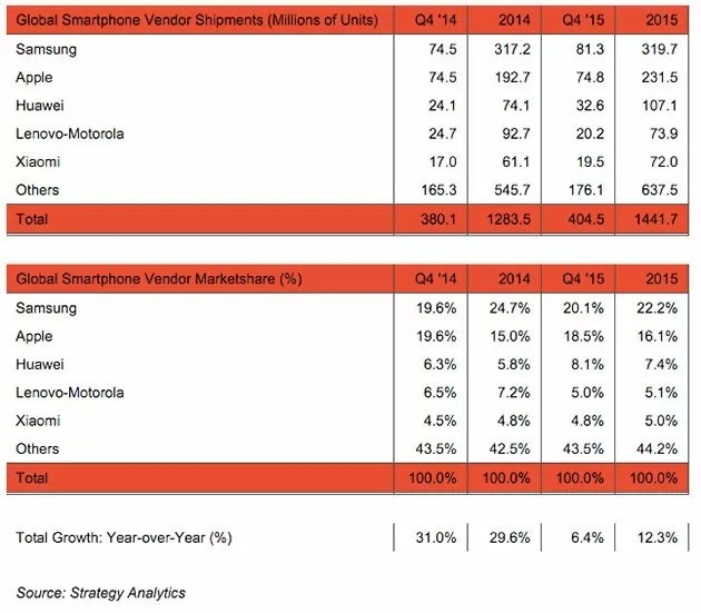 Classifica vendita smartphone