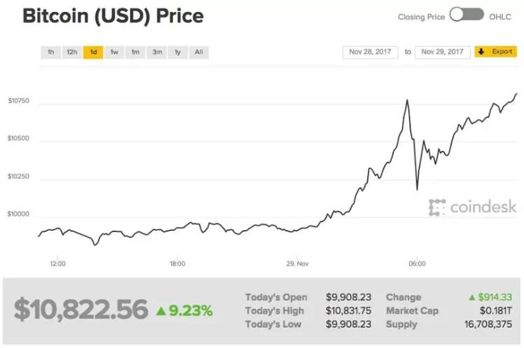 bitcoin valore 10000 dollari