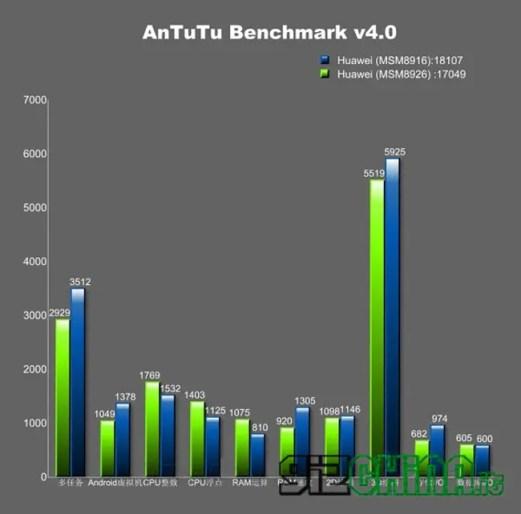 Huawei_G621_TL00_Antutu_2