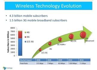 wireless evolution