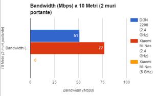 Xiaomi Mi Wireless NAS (R1D)